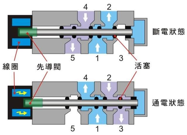 气动阀门专用板式电磁阀原理图